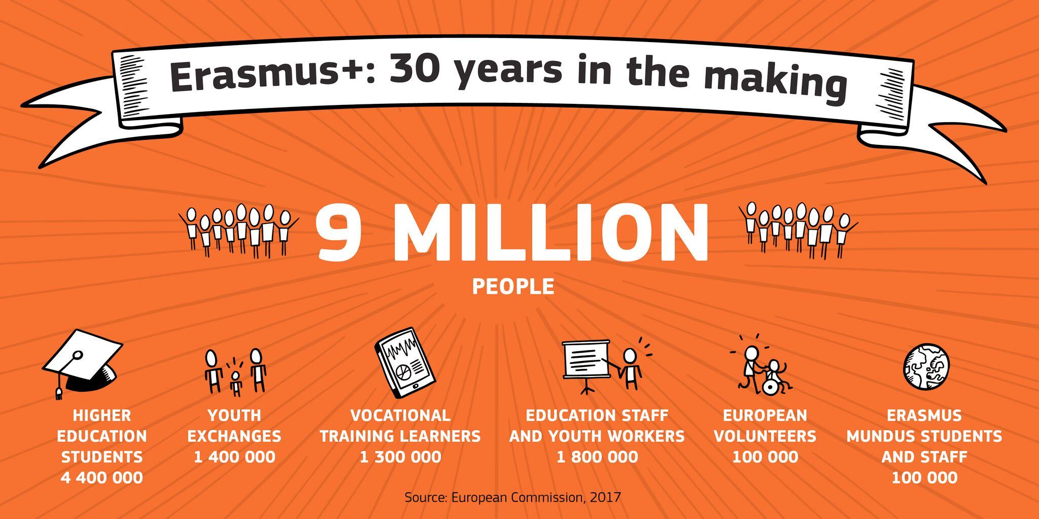 Sudjelujte u oblikovanju Deklaracije sudionika programa Erasmus+! - Slika